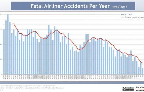 2017: השנה הבטוחה ביותר בהיסטוריה של התעופה